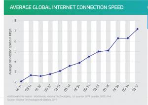 Fiber Internet Connectivity