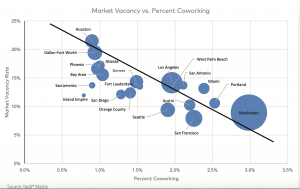 Co-working results from Yardi Matrix