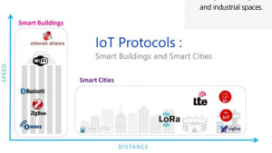 IoT network connectivity